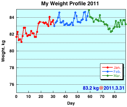 My Weight Profile 1103