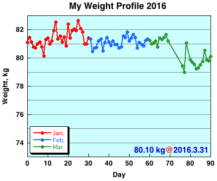 My Weight Profile 1603