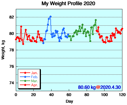 My Weight Profile 2004