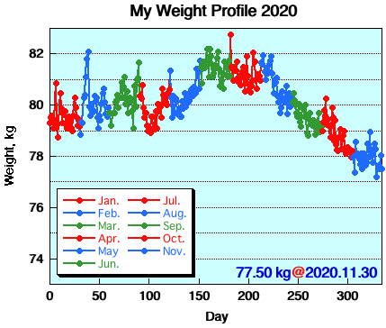 My Weight Profile 2011