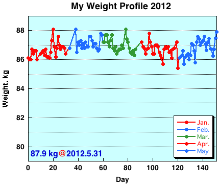 My Weight Profile 1205