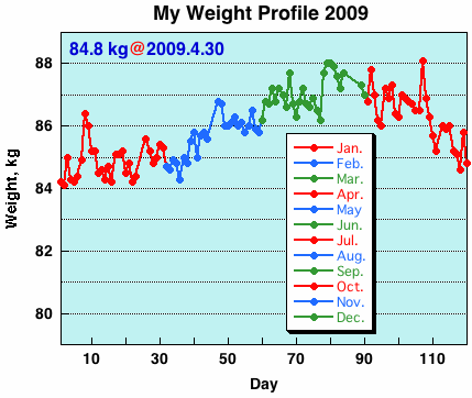 My Weight Profile 0904