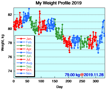 My Weight Profile 1911