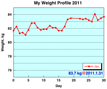 My Weight Profile 1101