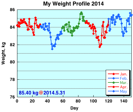 My Weight Profile 1405