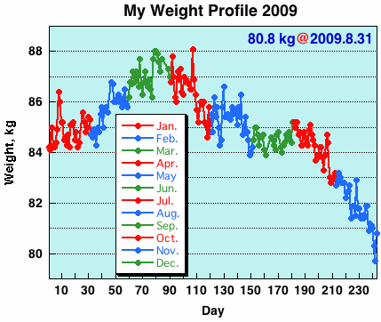 My Weight Profile 0908
