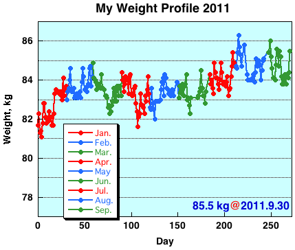 My Weight Profile 1109
