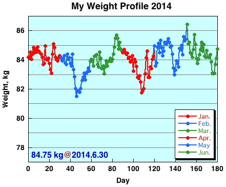 My Weight Profile1406