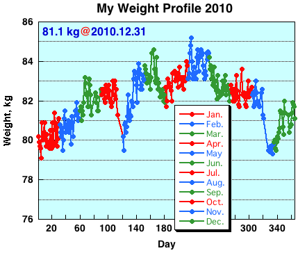 My Weight Profile 1012