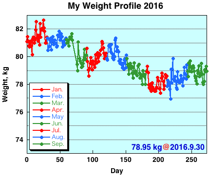 My Weight Profile 1609