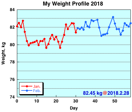 My Weight Profile 1802