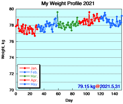 My Weight Profile 2105