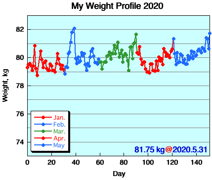 My Weight Profile 2005