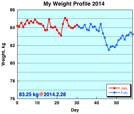 My Weight Profile1402