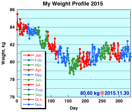 My Weight Profile1511