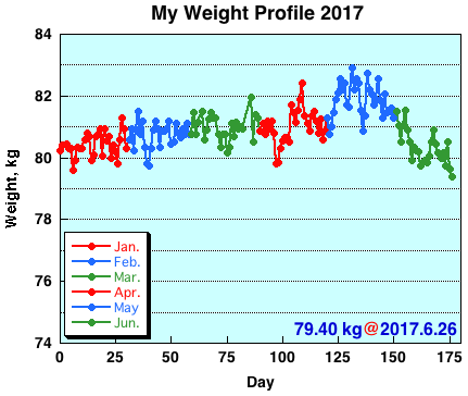 My Weight Profile 1706