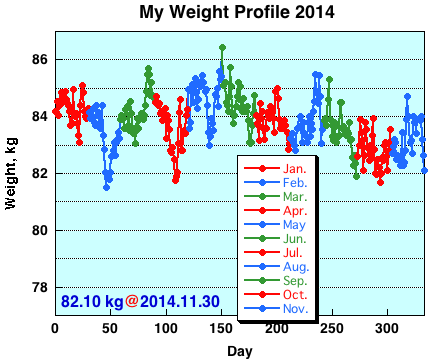 My Weight Profile 1411