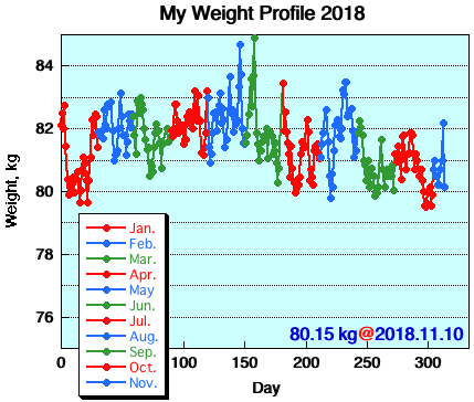 My Weight Profile 1811