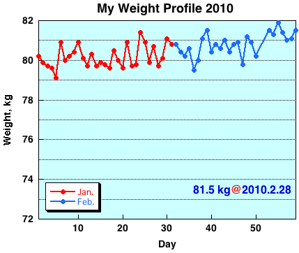 My Weight Profile 1002