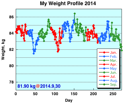My Weight Profile1409
