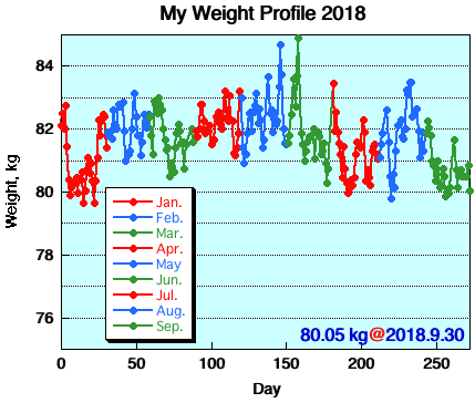 My Weight Profile 1809