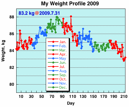 My Weight Profile 0907