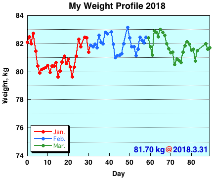 My Weight Profile 1803