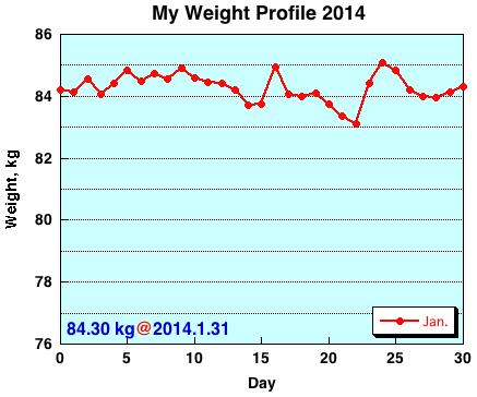 My Weight Profile1401