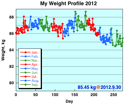 My Weight Profile 1209