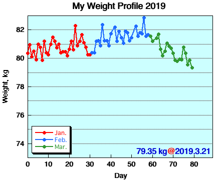 My Weight Profile 1903