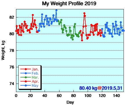 My Weight Profile 1905