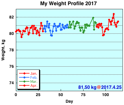 My Weight Profile 1704