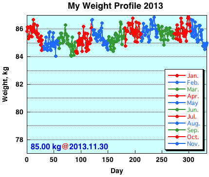 My Weight Profile 1311