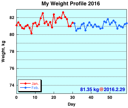My Weight Profile 1602