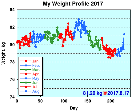 My Weight Profile 1708