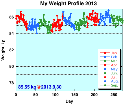 My Weight Profile 1309