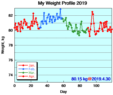 My Weight Profile 1904