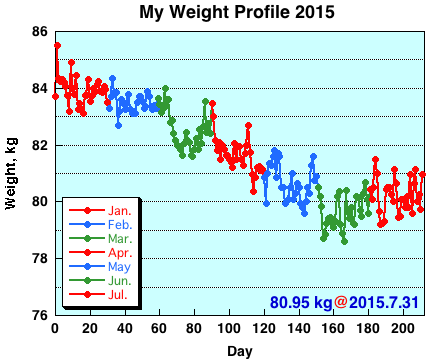 My Weight Profile 1507