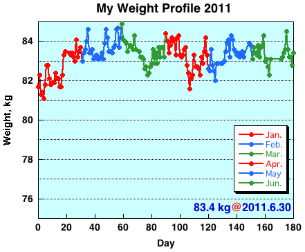My Weight Profile 1106