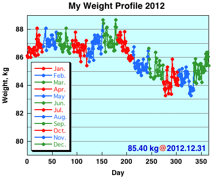My Weight Profile 1212