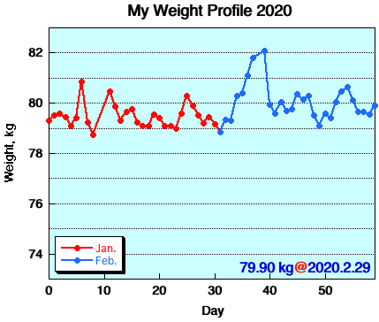 My Weight Profile 2002