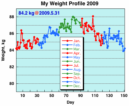 My Weight Profile 0905