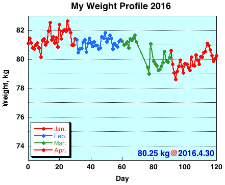 My Weight Profile 1604