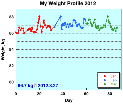 My Weight Profile 1203