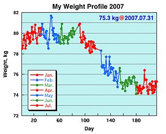 MWP200707