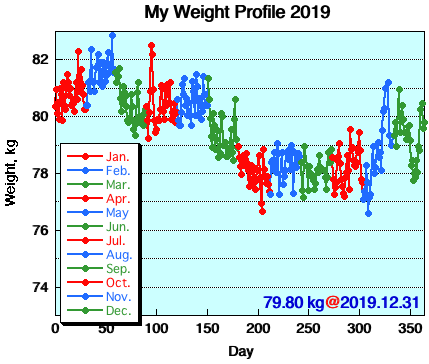 My Weight Profile 1912