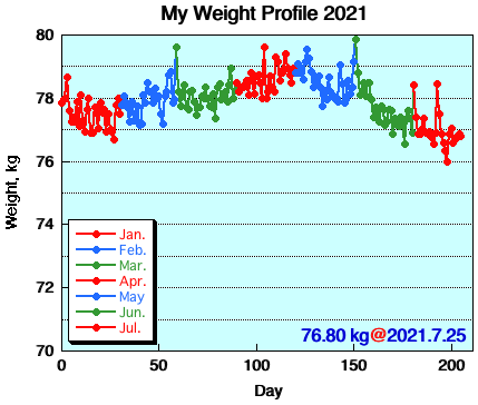 My Weight Profile 2107