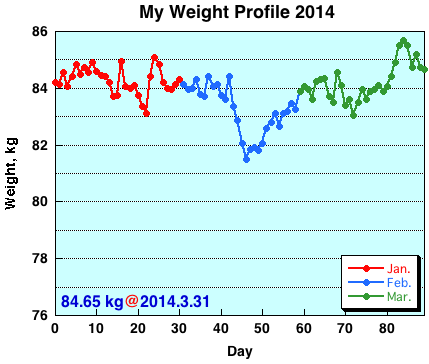 My Weight Profile1403
