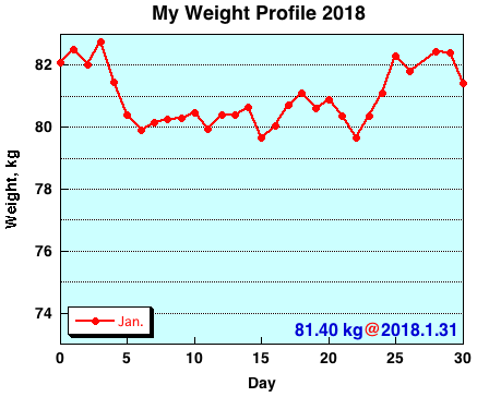 My Weight Profile 1801