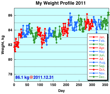 My Weight Profile 1112